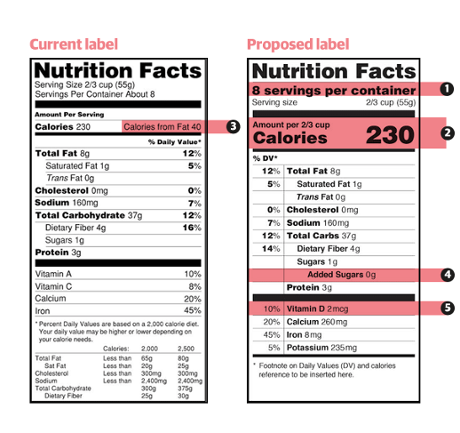 a discussion on the issue of nutrition labeling in canada Improvements in nutrition labeling could make small but states and canada who are healthy and thinking and discussion of the many issues involved.